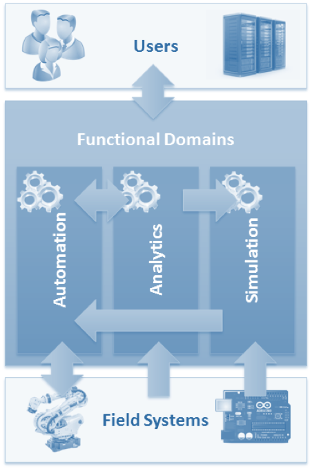 Overview-of-Functional-Domains